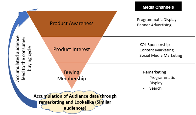 Digital Marketing Consumer Journey